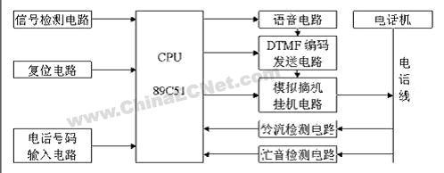 关键词 振铃检测  复位电路使cpu初始化,否则准备报警.