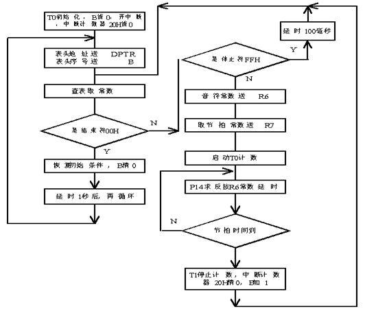 使用单片机实现音乐程序设计的详细资料说明
