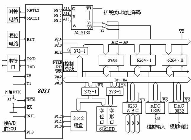 10)8路8位a/d (adc0809) 11)5×5键盘(内部结构为3×8),16个数字键,8