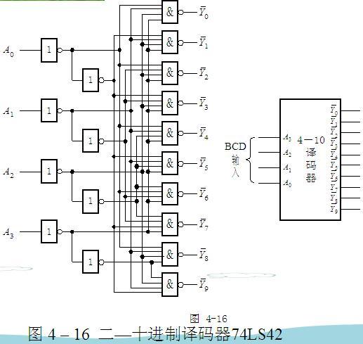 74ls42逻辑图管脚功能表资料