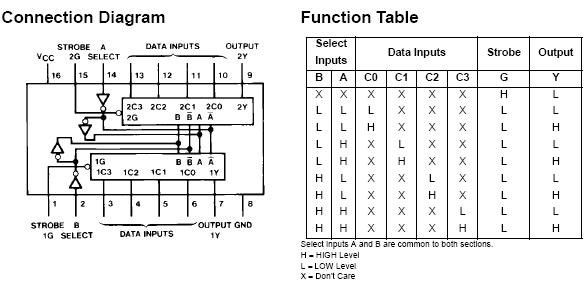 74ls153引脚图管脚功能表