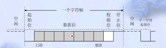 """一帧 。} 异步通讯的特点:不要求收发双方时钟的严格一致,实现容易,设备开销较小,但每个字符要附加2~3位用于起始位,各帧之间有间隔,因此传输效率不高。 2、同步通信 同步通信时要建立发送方时钟对接受方时钟的直接控制,使双方达到完全同步。此时,传输数据的位之间的距离均为""""位间隔""""的整数倍,同时传送的字符间不留间隙,即保持位同步关系,也保持字符同步关系。发送方对接受方的同步可以通过两种方法实现。  面向字符的同步格式:  此时,传送的数据和控制信息都必须由规定的字符集(如ASCII码"""