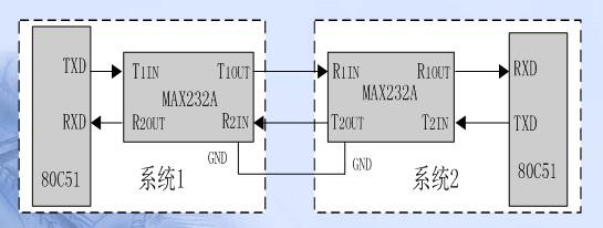 80c51串行口通信 - 51单片机