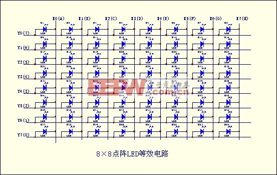 8×8点阵led原理及应用分享; 1602,12864是如何扫描的_落地开花_新浪