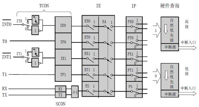 51单片机的中断体系结构