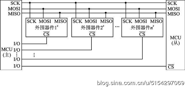 图3 在一个SPI时钟周期内,会完成如下操作: 1) Master通过MOSI线发送1位数据,同时Slave通过MOSI线读取这1位数据 2) Slave通过MISO线发送1位数据,同时Master通过MISO线读取这1位数据 Master和Slave各有一个移位寄存器,如图4所示,而且这两个移位寄存器连接成环状。依照SCK的变化,数据以MSB first的方式依次移出Master寄存器和Slave寄存器,并且依次移入Slave寄存器和Master寄存器。当寄存器中的内容全部移出时,相当于完成了两个寄存器