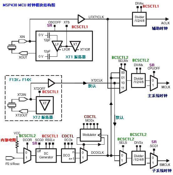 msp430单片机内部结构图