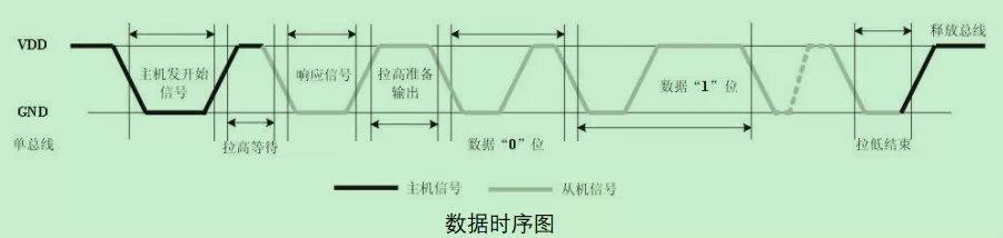 dht11温湿度传感器中文资料分析