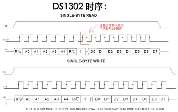 ds1302实时时钟程序寄存器控制字及时序分析