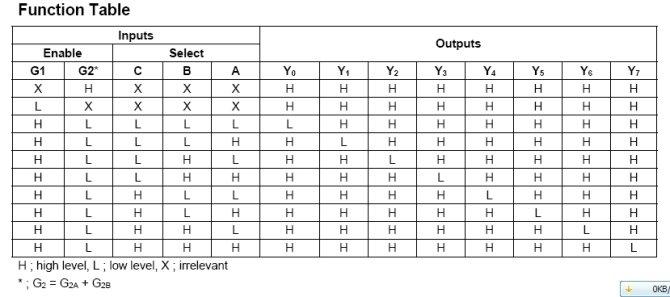 74LS138逻辑图 ,真值表,管脚图 模拟数字电子技术 单片机论坛