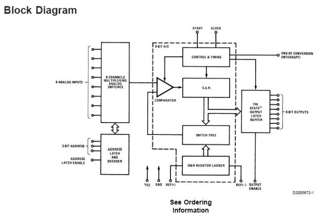 adc0809管脚图与内部结构