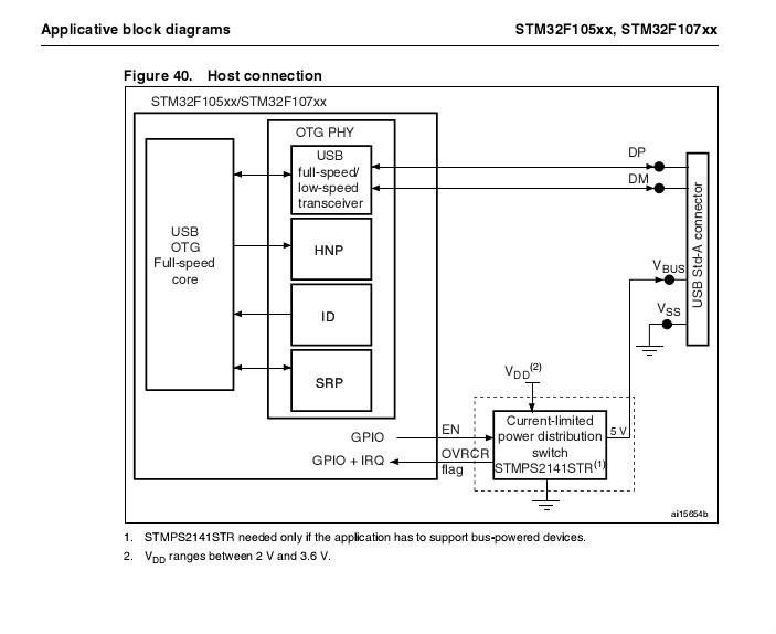 stm32f107 usb host电路图