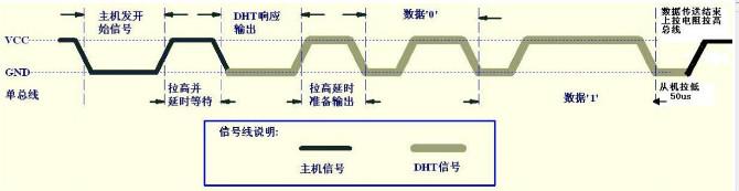 [diy]dht11温湿度传感器应用及感受
