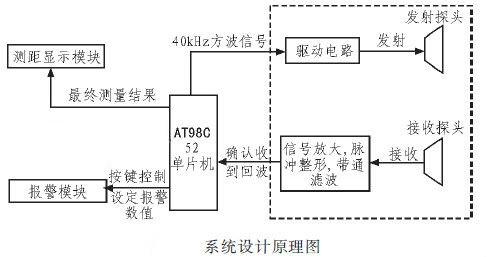 mcu综合技术区 69 超声波测距仪设计           本系统采用at89c52