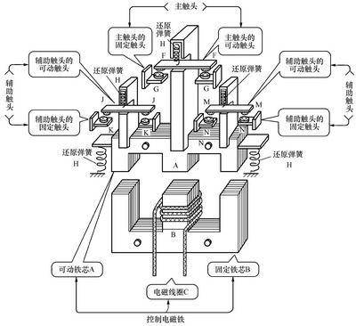 接触器的原理结构图