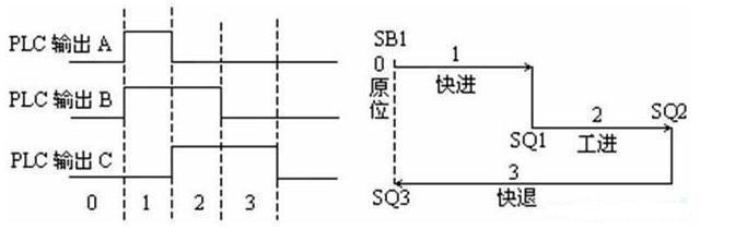 plc顺序控制设计方法