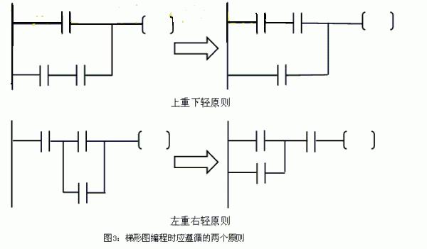 怎样学习看三菱plc梯形图编程