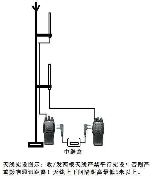 2、有双工器:购买相应频率/功率双工器,用对接头把两个手持台天线输出端分别对接到双工器发射与接收端,设置好手持台相对应的频率(频率应与双工器一致)。有双工器情况下,中继台只要需要连接一根天线!而且架设天线时也无特殊讲究!只要尽量高就行!