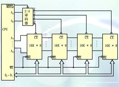 单片机存储器结构(zz) - Lexlin - lexlin的博客