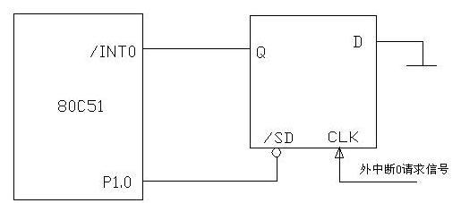 外中断请求标志撤除电路 从图可以看出,外部中断0请求信号在D触发器(可选用74LS74)的时钟输入端。当外部设备有中断请求信号(为低电平)出现时,Q端输出为低电平,/INT0有效,向CPU发出中断请求信号。CPU响应中断后,在中断服务程序中由软件安排1个低电平中断应答信号,从P1.