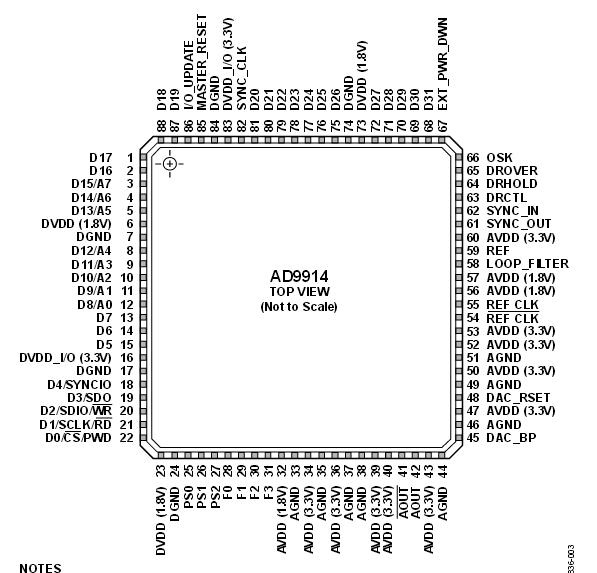 AD9914芯片功能简介