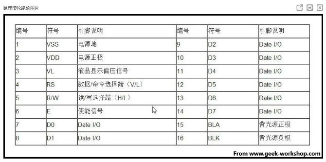 脚位连接说明:以上图为例,是从左到右第一脚开始数起: 1 Vss 接地 (0V) 2 Vdd 电源 (+5V) 3 Vo或与Vee - 对比度调整(0-5V), 可接一颗1K的电阻或接一个5K的电位器 4 RS Register Select: 参数:{1: D0  D7 设置为1时当作资料解释 0: D0  D7 设置为0时当作指令解释} 5 R/W Read/Write mode: 参数:{1: 从LCD读取资料 0: 写资料到LCD(一般情况下很少从LCD读取资料,把这个脚接地可省I/O脚位)} 6